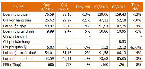 Gặp hạn hán, TBC lãi 6 tháng giảm 13%, EPS 1.160 đồng