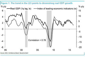 Deutsche Bank vẫn thận trọng về tăng trưởng kinh tế thế giới