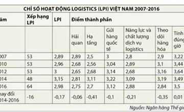 Chỉ số hoạt động logistics của Việt Nam giảm: Đáng ngại, nhưng không bi quan