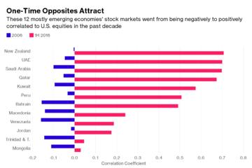Chứng khoán thế giới ngày càng bám sát diễn biến S&P 500