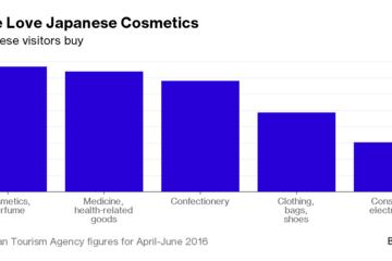 Khách du lịch Trung Quốc đổ xô đến Nhật