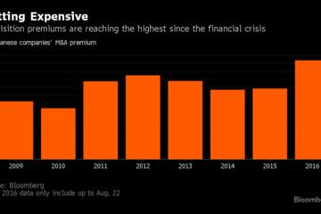 Thị trường M&A Nhật đang tăng trưởng quá nóng