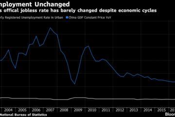 Trung Quốc đang che dấu số liệu thất nghiệp
