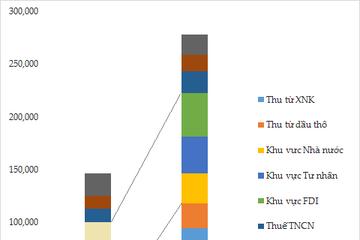 Thu ngân sách TPHCM năm 2017 sẽ tăng 4,09% so với 2016