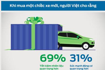 [Infographics] Xu hướng chọn mua xe của người Việt