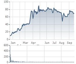 Nếu mua những cổ phiếu này từ khi IPO, giờ NĐT đã có mức lãi đáng mơ ước