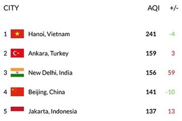 Mức độ ô nhiễm không khí ở Hà Nội sáng nay xếp thứ nhì thế giới