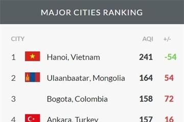 Thực hư thông tin Hà Nội đang ô nhiễm không khí nhất nhì thế giới