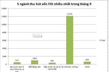 Top 5 ngành đang thu hút vốn FDI nhiều nhất trong tháng 9
