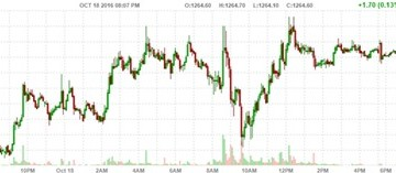 Giá vàng chạm đỉnh cao nhất nửa tháng
