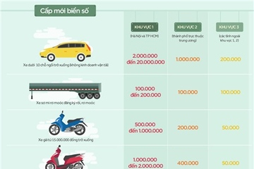 [Infographic] Chi phí cấp mới biển số ôtô, xe máy