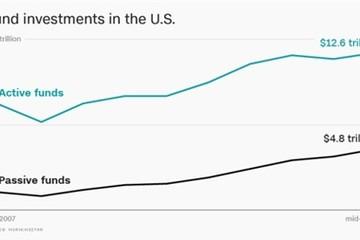 Rút vốn mạnh nhất khỏi các quỹ đầu tư chứng khoán kể từ năm 2011