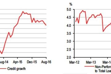 HSBC: Tăng trưởng tín dụng nhưng phải cẩn trọng
