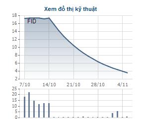 FID giảm sàn liên tục là do tin đồn có liên quan tới MTM
