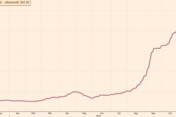 Giá than tăng 250% trong 6 tháng sau khi vượt 300 USD/tấn