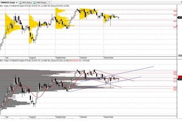 Bản tin PTKT tuần 21/11 - 25/11: Đi ngang chờ OPEC