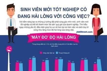 Sinh viên mới ra trường tại Việt Nam 'chán ghét' công việc nhất khu vực