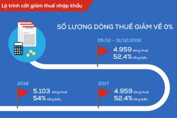 [Infographic] Kim ngạch thương mại hai chiều Việt – Nga gấp rưỡi sau 2 tháng EAEU có hiệu lực