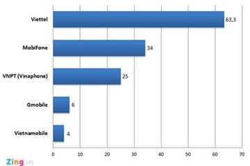 Các doanh nghiệp viễn thông Việt đã vươn tới đâu?