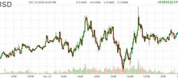 Đồng USD đi xuống khi nhà đầu tư chốt lãi