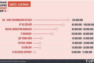 Lương của giám đốc công nghệ tại Việt Nam là 120 triệu đồng/tháng