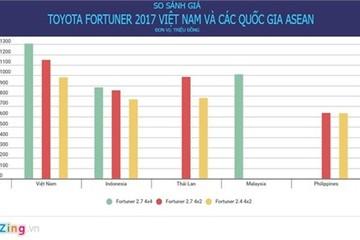 Toyota Fortuner tại Indonesia rẻ hơn Việt Nam 425 triệu đồng