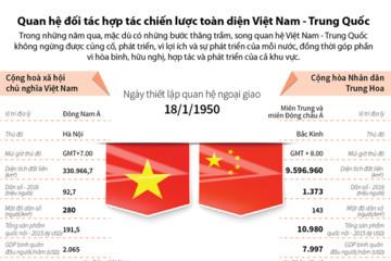 [Infographic] Quan hệ đối tác hợp tác chiến lược toàn diện Việt Nam - Trung Quốc