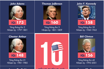 [Infographic] Tổng thống Mỹ nào có chỉ số IQ cao nhất lịch sử?