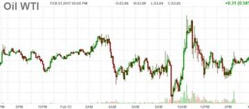 Giá dầu Brent chốt tuần tăng mạnh nhất từ đầu năm