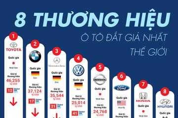 [Infographic] 8 thương hiệu ô tô đắt giá nhất thế giới