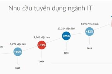 Lập trình viên Việt nhận lương 2.000USD/tháng vẫn muốn nhảy việc