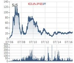 """Sau 10 năm VnIndex đạt đỉnh, nhiều cổ phiếu đã """"đi về nơi xa lắm"""""""