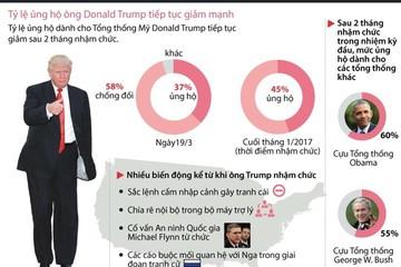 [Infographics] Tỷ lệ ủng hộ ông Donald Trump tiếp tục giảm mạnh