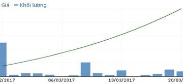 FUCVREIT tăng trần 16 phiên liên tiếp, Đầu tư Thảo Điền đăng ký bán 1.5 triệu ccq