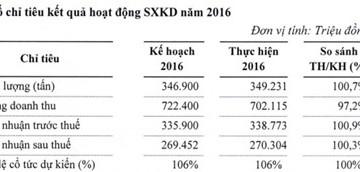 Noibai Cargo tính chia cổ tức tổng tỷ lệ 106% cho năm 2016