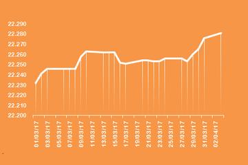 Tỷ giá trung tâm tăng thêm 5 đồng, trần tỷ giá xấp xỉ 22.950 đồng/USD