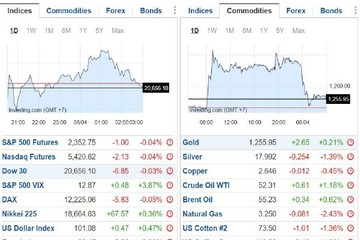 Đạn pháo đùng đùng, thị trường có nao núng?