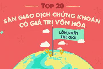 [Infographic] 20 sàn giao dịch chứng khoán lớn nhất thế giới