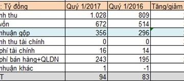 Nhựa Tiền Phong lãi 94 tỷ đồng quý 1/2017, tăng trưởng 12% so với cùng kỳ