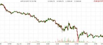 Tài sản rủi ro tiếm ngôi, giá vàng nằm đáy hơn 2 tuần