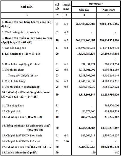 VKC: Lãi ròng quý 1 giảm 62%, còn hơn 3 tỷ đồng