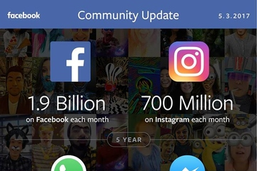 Facebook thu về hơn 8 tỷ USD trong quý I, sắp cán mốc 2 tỷ người dùng