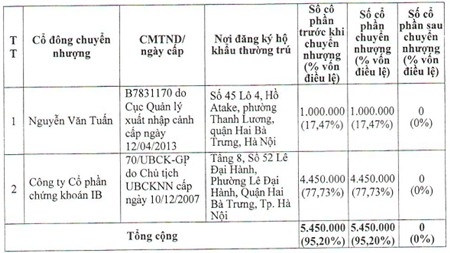 Ông Nguyễn Văn Tuấn và VIX sang tay 95.2% vốn IBFM cho 4 cá nhân