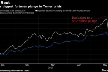 16 người giàu nhất Brazil mất 6,2 tỷ USD trong một ngày