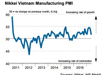 PMI Việt Nam tháng 5 xuống thấp nhất 14 tháng