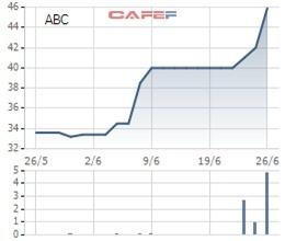 Thị giá chỉ hơn 40.000 đồng, VMG Media chuẩn bị trả cổ tức 195% bằng tiền mặt