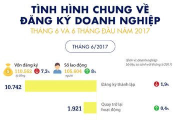 [Infographic] Tình hình chung về đăng ký doanh nghiệp tháng 6 và 6 tháng đầu năm 2017