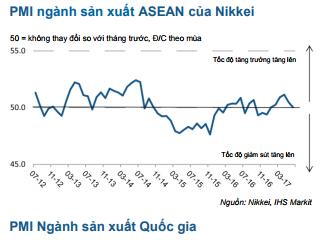 Ngành sản xuất ASEAN đình trệ trong tháng 6, Việt Nam đứng thứ 2 về tăng trưởng