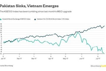 Bloomberg: VnIndex đánh bại TTCK Pakistan, MSCI đã lầm khi không nâng hạng thị trường Việt Nam?