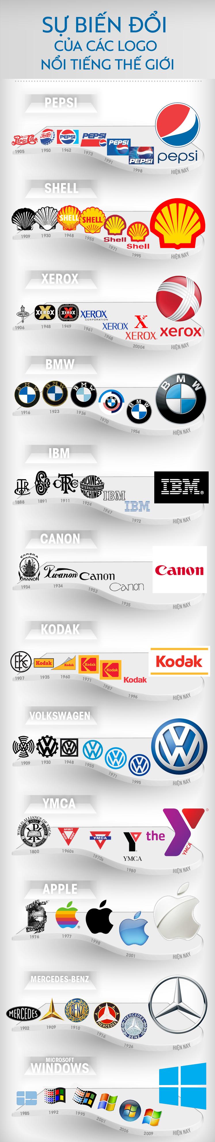Infographic miêu tả sự thay đổi Logo thương hiệu nổi tiếng qua thời gian